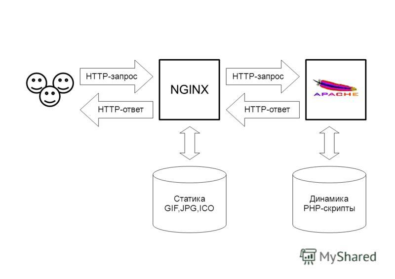 NGINX Статика GIF,JPG,ICO Динамика PHP-скрипты HTTP-ответ HTTP-запрос
