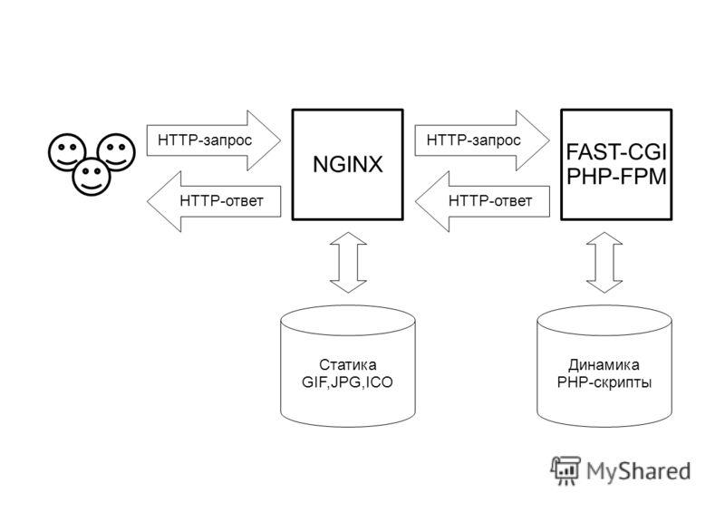 FAST-CGI PHP-FPM NGINX Статика GIF,JPG,ICO Динамика PHP-скрипты HTTP-ответ HTTP-запрос