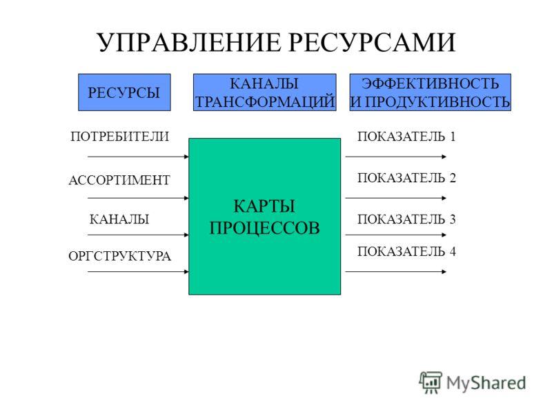 УПРАВЛЕНИЕ РЕСУРСАМИ КАРТЫ ПРОЦЕССОВ РЕСУРСЫ КАНАЛЫ ТРАНСФОРМАЦИЙ ЭФФЕКТИВНОСТЬ И ПРОДУКТИВНОСТЬ ПОТРЕБИТЕЛИ АССОРТИМЕНТ КАНАЛЫ ОРГСТРУКТУРА ПОКАЗАТЕЛЬ 4 ПОКАЗАТЕЛЬ 3 ПОКАЗАТЕЛЬ 2 ПОКАЗАТЕЛЬ 1