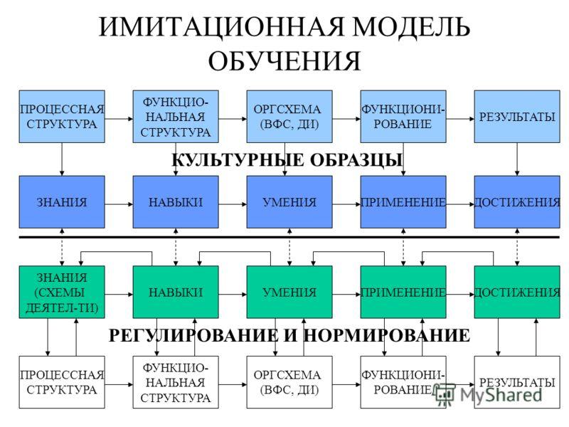 ИМИТАЦИОННАЯ МОДЕЛЬ ОБУЧЕНИЯ ПРОЦЕССНАЯ СТРУКТУРА ФУНКЦИО- НАЛЬНАЯ СТРУКТУРА ОРГСХЕМА (ВФС, ДИ) ФУНКЦИОНИ- РОВАНИЕ РЕЗУЛЬТАТЫ ЗНАНИЯ (СХЕМЫ ДЕЯТЕЛ-ТИ) НАВЫКИУМЕНИЯПРИМЕНЕНИЕДОСТИЖЕНИЯ ЗНАНИЯНАВЫКИУМЕНИЯПРИМЕНЕНИЕДОСТИЖЕНИЯ ПРОЦЕССНАЯ СТРУКТУРА ФУНКЦИ