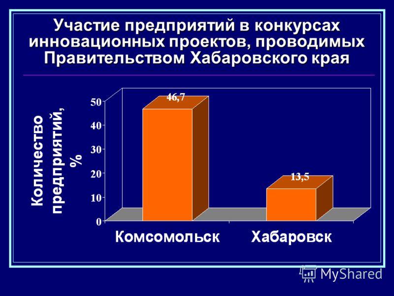 Участие предприятий в конкурсах инновационных проектов, проводимых Правительством Хабаровского края
