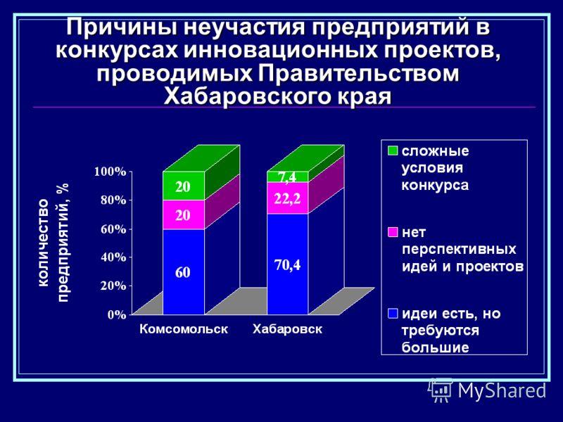 Причины неучастия предприятий в конкурсах инновационных проектов, проводимых Правительством Хабаровского края