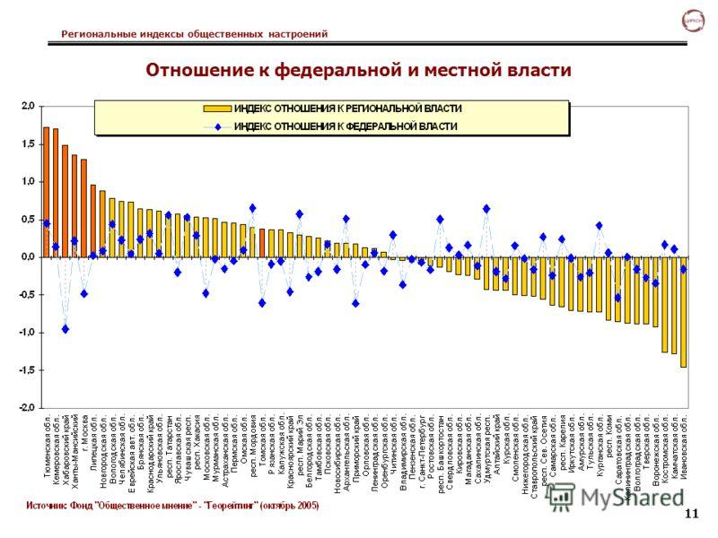 Региональные индексы общественных настроений 11 Отношение к федеральной и местной власти