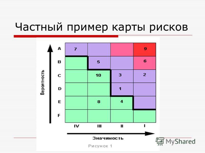 Частный пример карты рисков