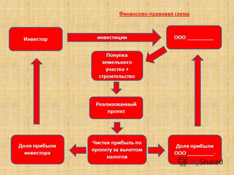 Финансово-правовая схема