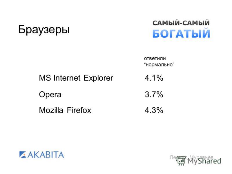 Леонид Муравьёв Браузеры MS Internet Explorer Opera Mozilla Firefox 4.1% 3.7% 4.3% ответили нормально
