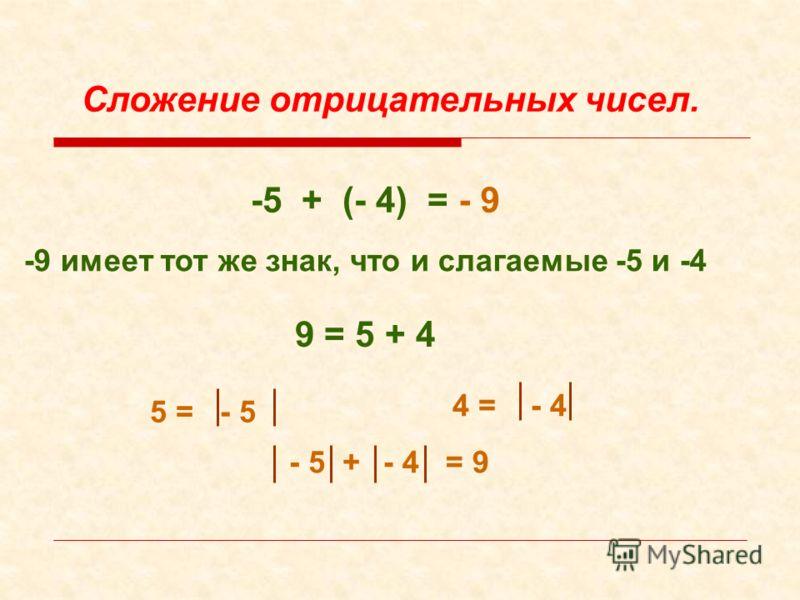 - 9-5 + (- 4) = -9 имеет тот же знак, что и слагаемые -5 и -4 Сложение отрицательных чисел. 9 = 5 + 4 5 = - 5 4 = - 4 - 5 +- 4 = 9