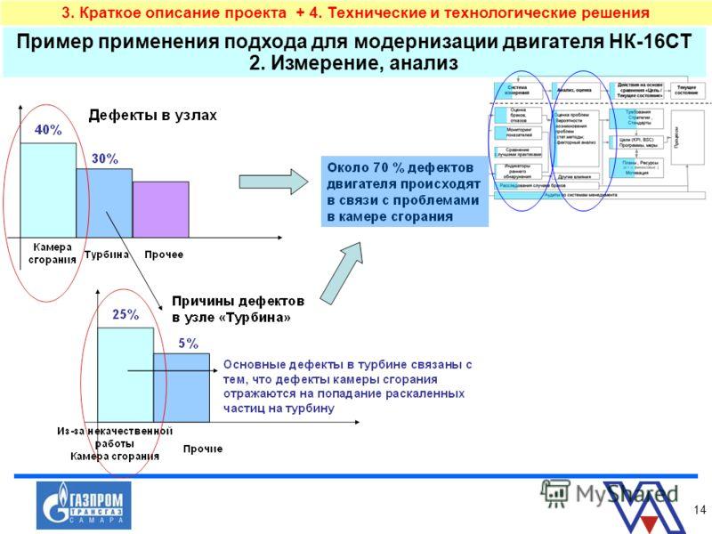 14 Пример применения подхода для модернизации двигателя НК-16СТ 2. Измерение, анализ 3. Краткое описание проекта + 4. Технические и технологические решения