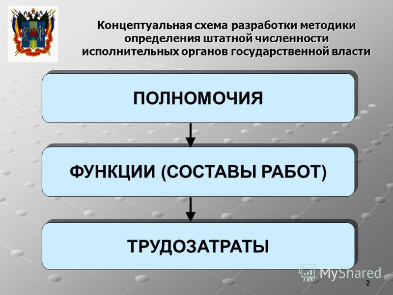 2 Концептуальная схема разработки методики определения штатной численности исполнительных органов государственной власти ФУНКЦИИ (СОСТАВЫ РАБОТ) ТРУДОЗАТРАТЫ ПОЛНОМОЧИЯ