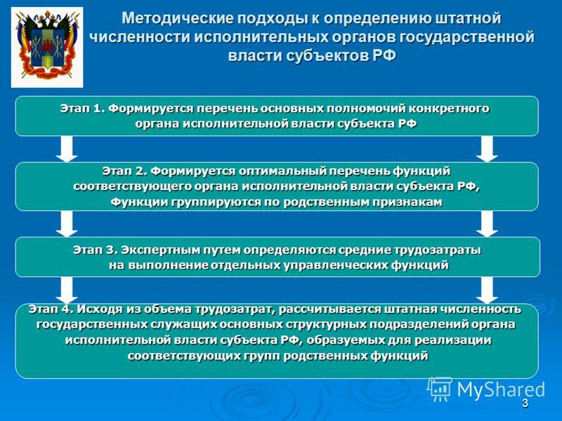 3 Методические подходы к определению штатной численности исполнительных органов государственной власти субъектов РФ Этап 1. Формируется перечень основных полномочий конкретного органа исполнительной власти субъекта РФ Этап 2. Формируется оптимальный