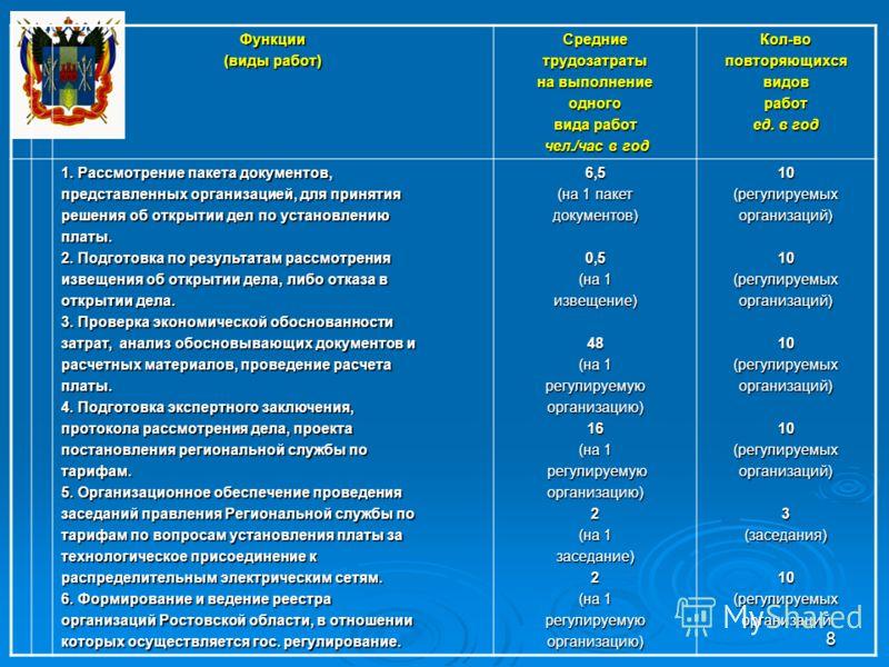 8Функции (виды работ) Средниетрудозатраты на выполнение одного вида работ чел./час в год чел./час в годКол-воповторяющихсявидовработ ед. в год 1. Рассмотрение пакета документов, представленных организацией, для принятия решения об открытии дел по уст