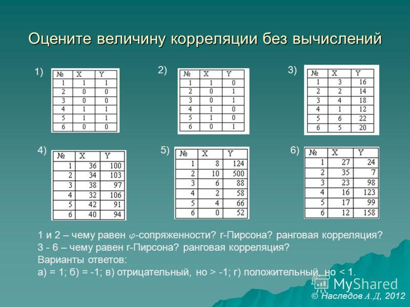 Оцените величину корреляции без вычислений 1) 2)3) 4)5)6) 1 и 2 – чему равен -сопряженности? r-Пирсона? ранговая корреляция? 3 - 6 – чему равен r-Пирсона? ранговая корреляция? Варианты ответов: а) = 1; б) = -1; в) отрицательный, но > -1; г) положител