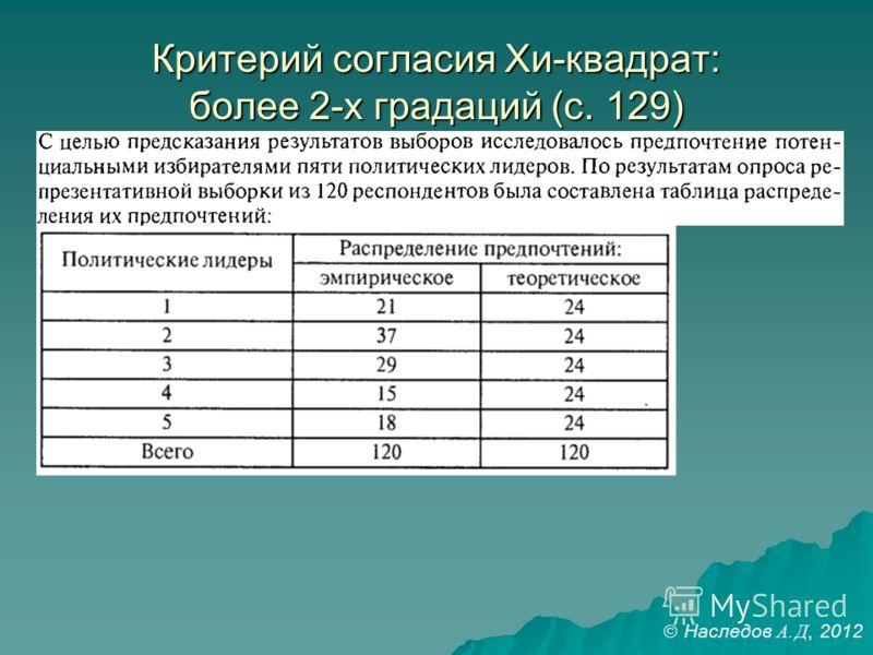 Критерий согласия Хи-квадрат: более 2-х градаций (с. 129) Наследов А. Д, 2012