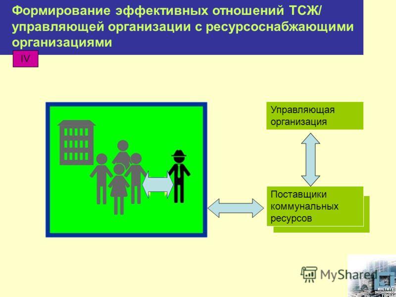 Формирование эффективных отношений ТСЖ/ управляющей организации с ресурсоснабжающими организациями Управляющая организация Поставщики коммунальных ресурсов IV
