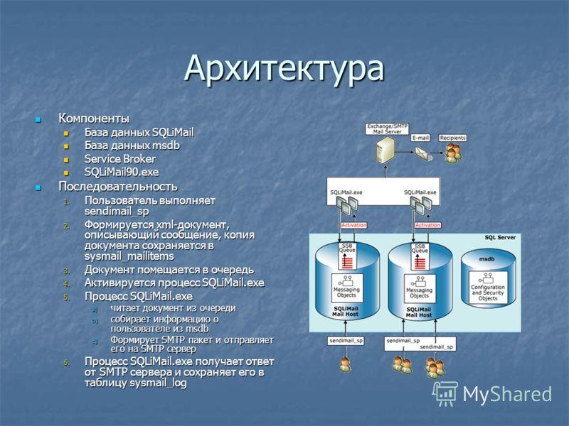 Архитектура Компоненты Компоненты База данных SQLiMail База данных SQLiMail База данных msdb База данных msdb Service Broker Service Broker SQLiMail90.exe SQLiMail90.exe Последовательность Последовательность 1. Пользователь выполняет sendimail_sp 2.