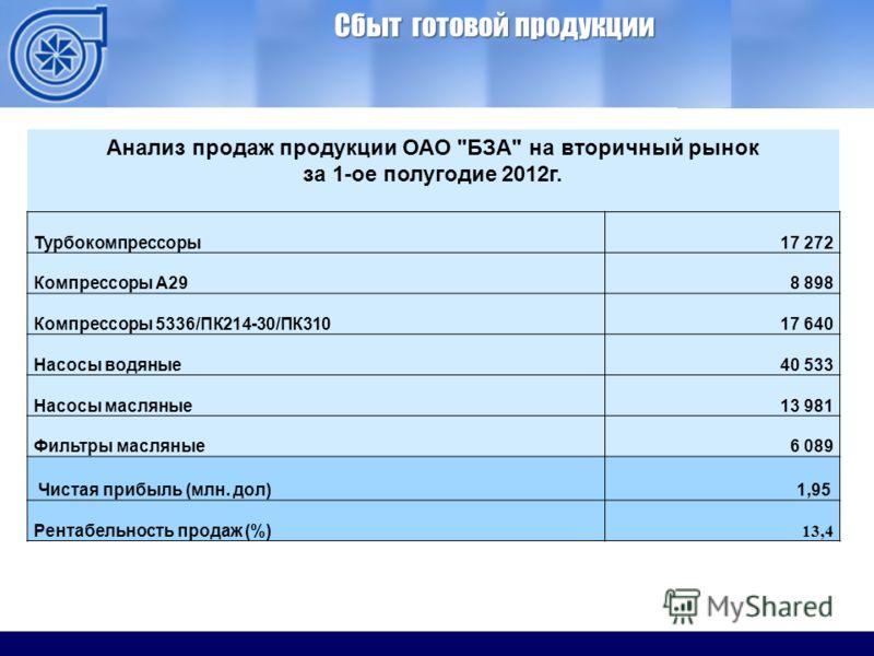 ОАО ММЗ Сбыт готовой продукции Анализ продаж продукции ОАО