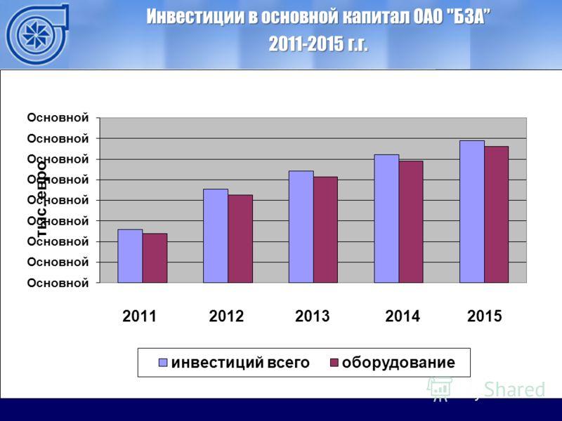 ОАО ММЗ Инвестиции в основной капитал ОАО БЗА 2011-2015 г.г.