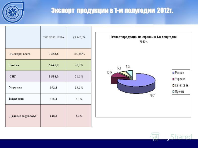 ОАО ММЗ Экспорт продукции в 1-м полугодии 2012г. тыс.долл. СШАуд.вес, % Экспорт, всего7 353,6100,00% Россия5 641,076,7% СНГ1 584,021,5% Украина992,513,5% Казахстан375,45,1% Дальнее зарубежье128,63,3%