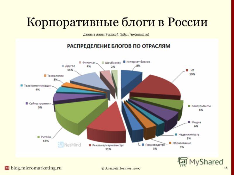 © Алексей Новиков, 2007 16 Корпоративные блоги в России Данные Анны Рокиной (http://netmind.ru)