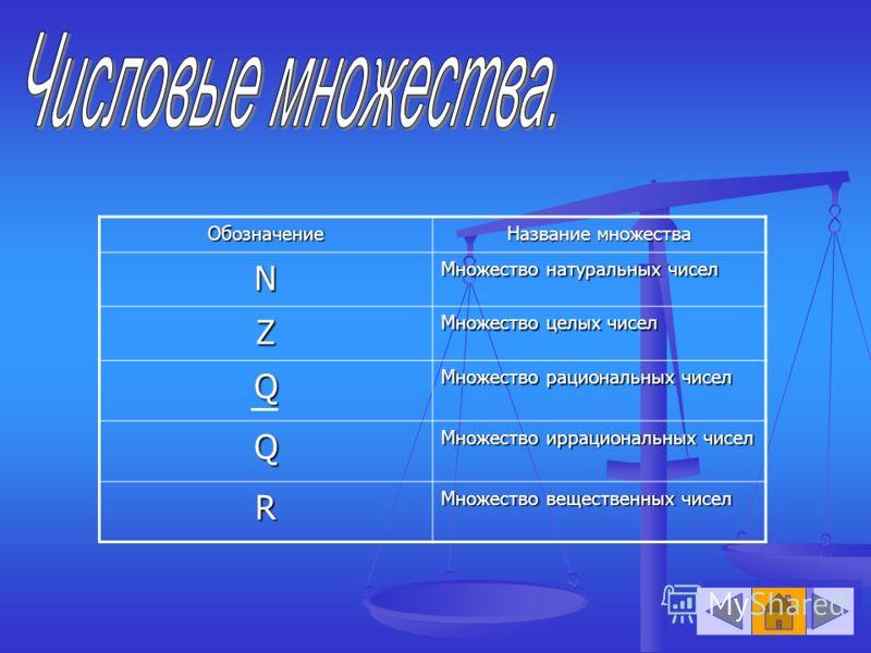 Обозначение Название множества N Множество натуральных чисел Z Множество целых чисел Q Множество рациональных чисел Q Множество иррациональных чисел R Множество вещественных чисел