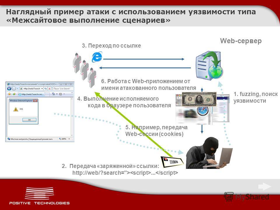 Наглядный пример атаки с использованием уязвимости типа «Межсайтовое выполнение сценариев» Web-сервер 1. fuzzing, поиск уязвимости 2. Передача «заряженной» ссылки: http://web/?search=