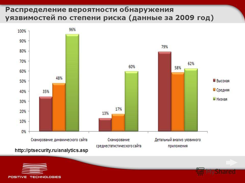 Распределение вероятности обнаружения уязвимостей по степени риска (данные за 2009 год) http://ptsecurity.ru/analytics.asp