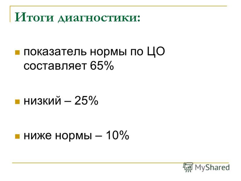 Итоги диагностики: показатель нормы по ЦО составляет 65% низкий – 25% ниже нормы – 10%