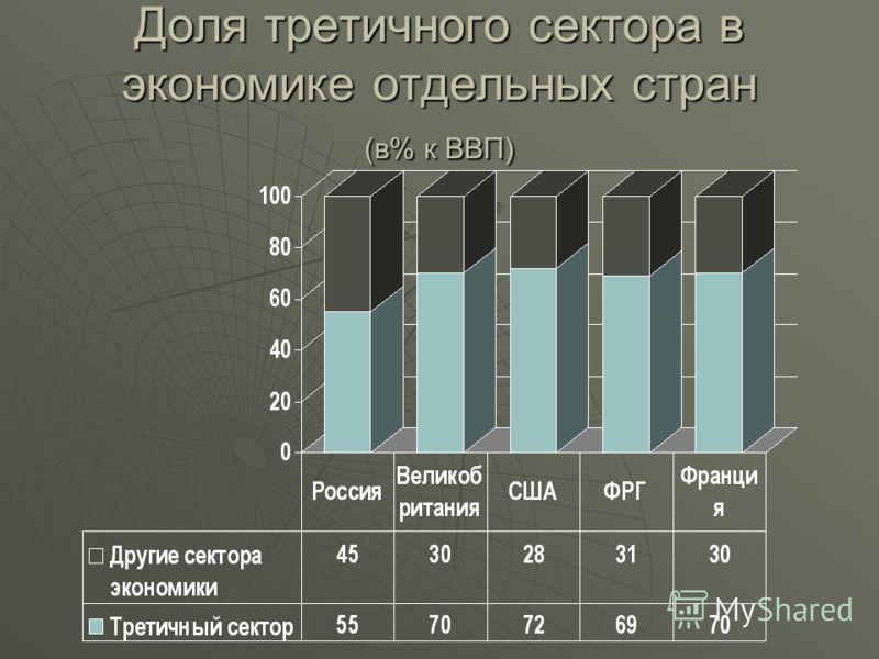Доля третичного сектора в экономике отдельных стран (в% к ВВП)