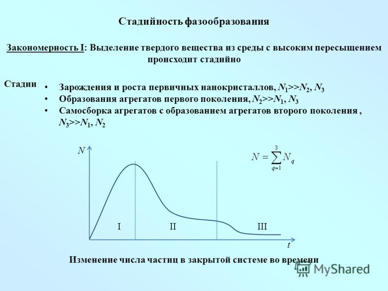 Стадийность фазообразования Закономерность I: Выделение твердого вещества из среды с высоким пересыщением происходит стадийно Стадии Зарождения и роста первичных нанокристаллов, N 1 >>N 2, N 3 Образования агрегатов первого поколения, N 2 >>N 1, N 3 С