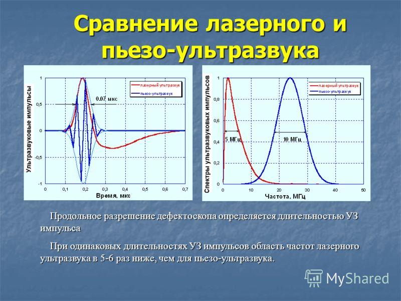 Сравнение лазерного и пьезо-ультразвука Продольное разрешение дефектоскопа определяется длительностью УЗ импульса Продольное разрешение дефектоскопа определяется длительностью УЗ импульса При одинаковых длительностях УЗ импульсов область частот лазер