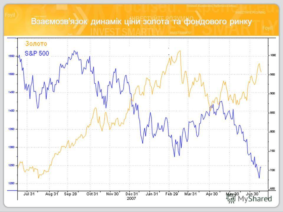 Взаємозвязок динамік ціни золота та фондового ринку