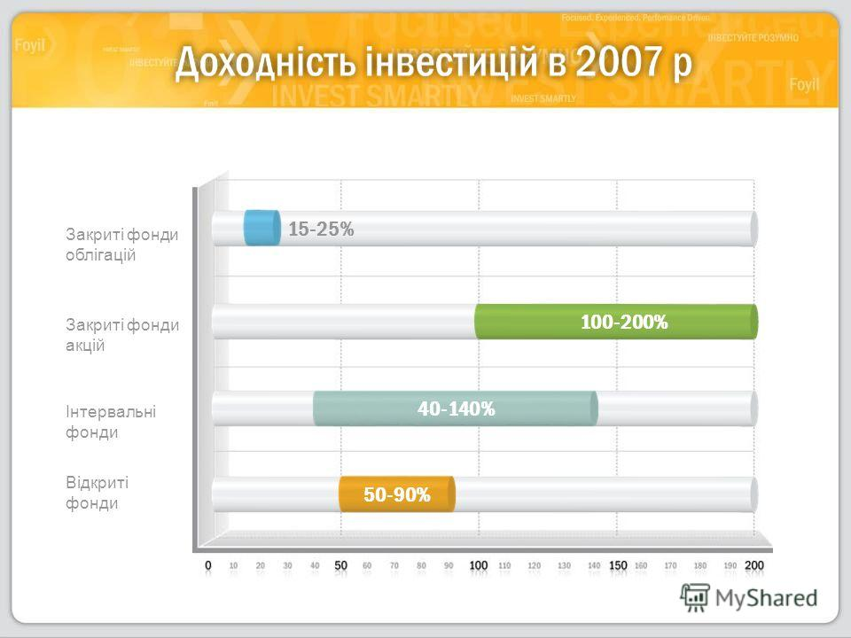 Закриті фонди облігацій Закриті фонди акцій Інтервальні фонди Відкриті фонди 50-90% 40-140% 100-200% 15-25%