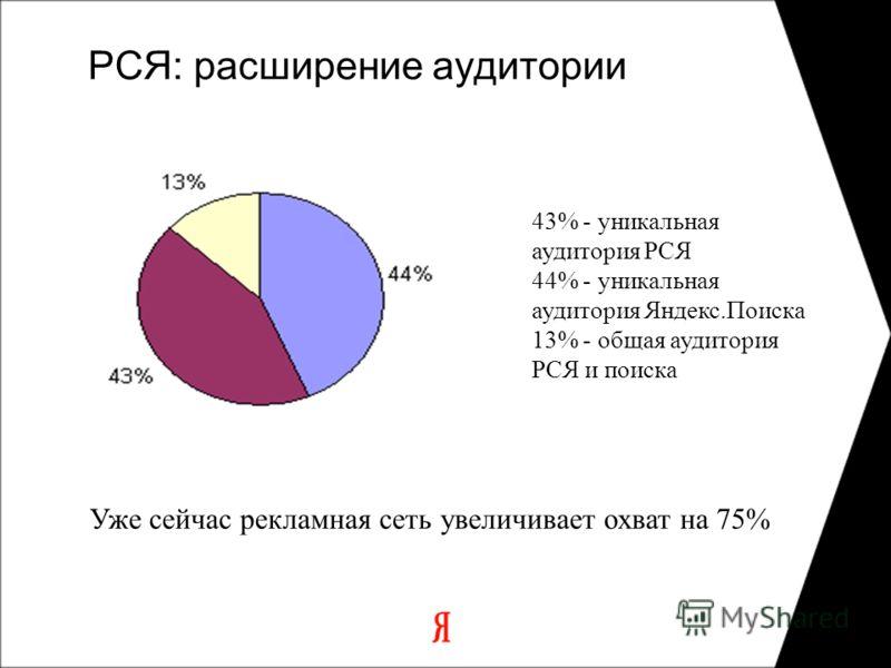 РСЯ: расширение аудитории 43% - уникальная аудитория РСЯ 44% - уникальная аудитория Яндекс.Поиска 13% - общая аудитория РСЯ и поиска Уже сейчас рекламная сеть увеличивает охват на 75%