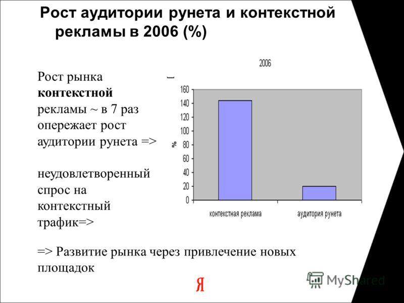 Рост аудитории рунета и контекстной рекламы в 2006 (%) Рост рынка контекстной рекламы ~ в 7 раз опережает рост аудитории рунета => неудовлетворенный спрос на контекстный трафик=> => Развитие рынка через привлечение новых площадок
