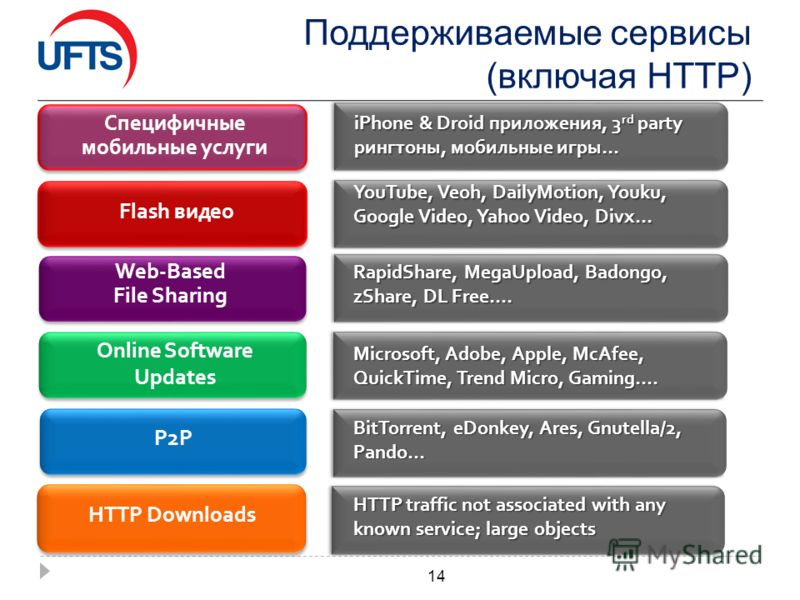 Поддерживаемые сервисы (включая HTTP) 14 Flash видео Online Software Updates P2P Web-Based File Sharing YouTube, Veoh, DailyMotion, Youku, Google Video, Yahoo Video, Divx… Microsoft, Adobe, Apple, McAfee, QuickTime, Trend Micro, Gaming…. BitTorrent,