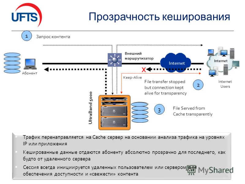 Прозрачность кеширования 16 Трафик перенаправляется на Cache сервер на основании анализа трафика на уровнях IP или приложения Кешированные данные отдаются абоненту абсолютно прозрачно для последнего, как будто от удаленного сервера Сессия всегда иниц