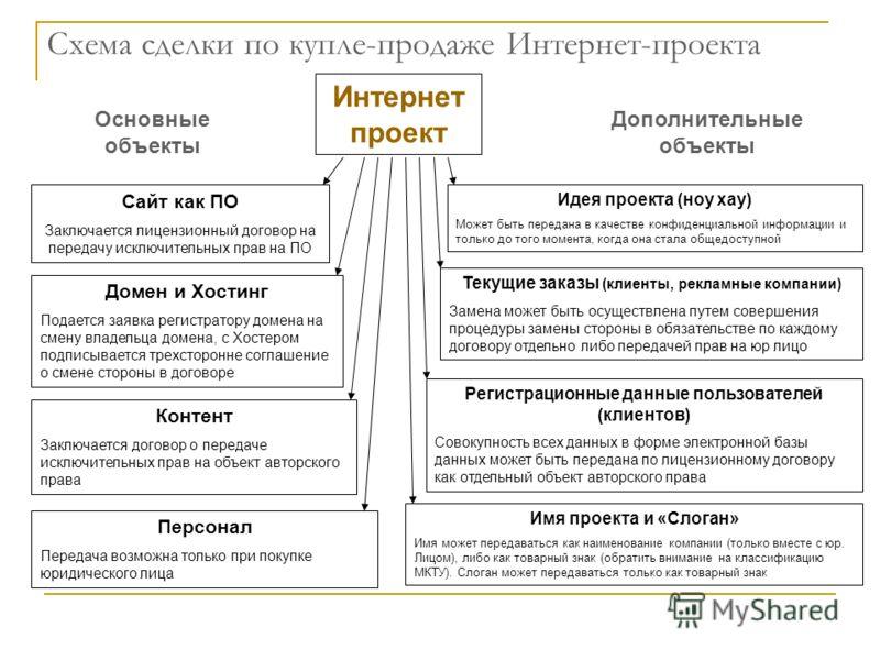 Схема сделки по купле-продаже