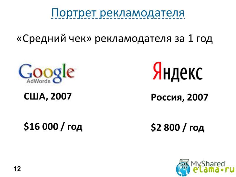 Портрет рекламодателя 12 США, 2007 $16 000 / год Россия, 2007 $2 800 / год «Средний чек» рекламодателя за 1 год