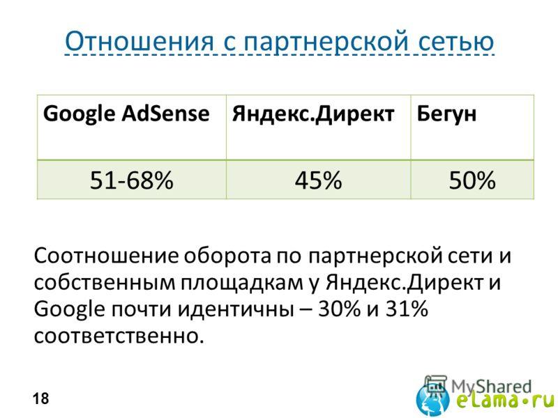 Отношения с партнерской сетью 18 Google AdSenseЯндекс.ДиректБегун 51-68%45%50% Соотношение оборота по партнерской сети и собственным площадкам у Яндекс.Директ и Google почти идентичны – 30% и 31% соответственно.