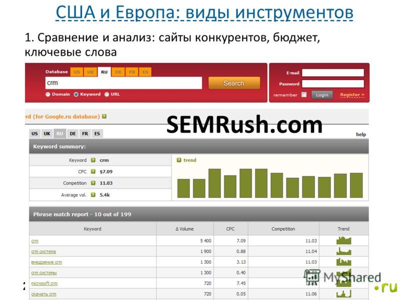 1. Сравнение и анализ: сайты конкурентов, бюджет, ключевые слова 20 США и Европа: виды инструментов SEMRush.com