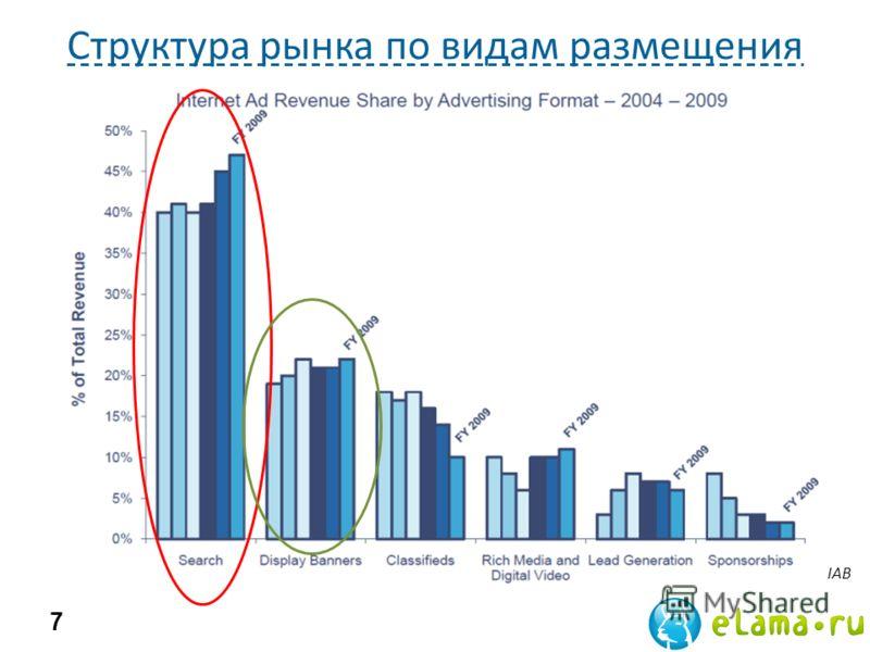 Структура рынка по видам размещения 7 IAB
