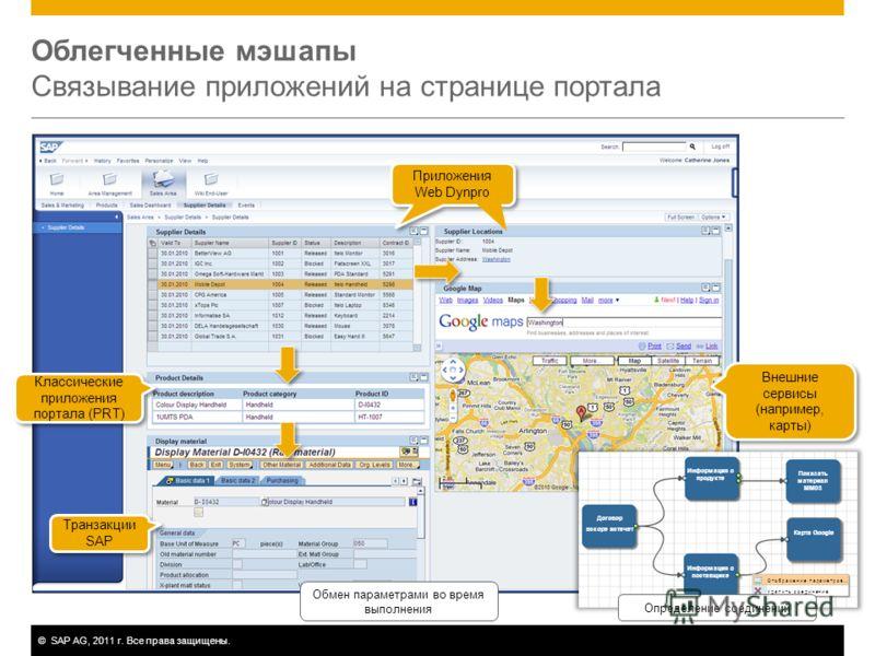 ©SAP AG, 2011 г. Все права защищены. Облегченные мэшапы Связывание приложений на странице портала Внешние сервисы (например, карты) Транзакции SAP Классические приложения портала (PRT) Приложения Web Dynpro Обмен параметрами во время выполнения Опред