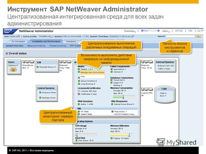 ©SAP AG, 2011 г. Все права защищены. Инструмент SAP NetWeaver Administrator Централизованная интегрированная среда для всех задач администрирования Централизованное выполнение различных ежедневных операций Централизованный мониторинг сервера портала