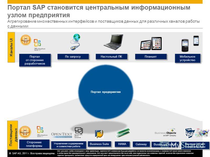 ©SAP AG, 2011 г. Все права защищены. Портал SAP становится центральным информационным узлом предприятия Агрегирование множественных интерфейсов и поставщиков данных для различных каналов работы с данными Сторонние платформы Сторонние платформы Решени