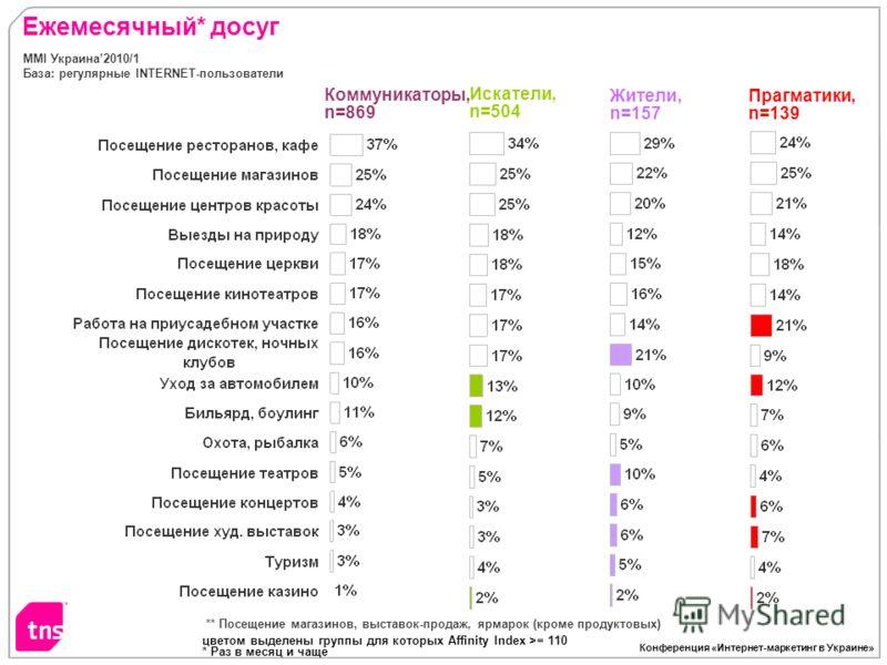 Конференция «Интернет-маркетинг в Украине» Ежемесячный* досуг цветом выделены группы для которых Affinity Index >= 110 * Раз в месяц и чаще ** Посещение магазинов, выставок-продаж, ярмарок (кроме продуктовых) MMI Украина2010/1 База: регулярные INTERN