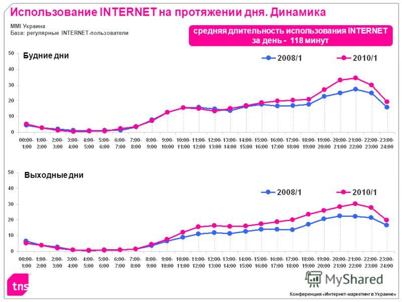 Конференция «Интернет-маркетинг в Украине» Использование INTERNET на протяжении дня. Динамика MMI Украина База: регулярные INTERNET-пользователи Будние дни Выходные дни средняя длительность использования INTERNET за день - 118 минут