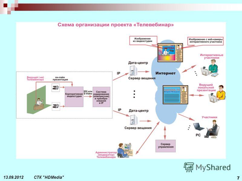 СТК HDMedia 7 13.09.2012