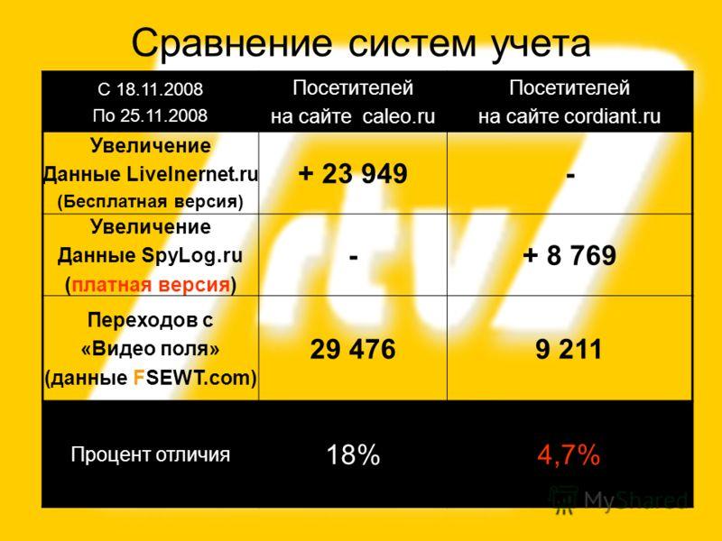 25 Сравнение систем учета С 18.11.2008 По 25.11.2008 Посетителей на сайте сaleo.ru Посетителей на сайте cordiant.ru Увеличение Данные LiveInernet.ru (Бесплатная версия) + 23 949- Увеличение Данные SpyLog.ru (платная версия) -+ 8 769 Переходов с «Виде