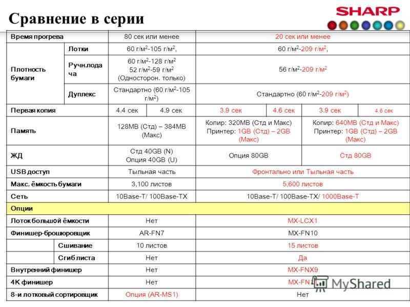 Сравнение в серии Время прогрева80 сек или менее20 сек или менее Плотность бумаги Лотки60 г/м 2 -105 г/м 2,60 г/м 2 -209 г/м 2, Ручн.пода ча 60 г/м 2 -128 г/м 2 52 г/м 2 -59 г/м 2 (Односторон. только) 56 г/м 2 -209 г/м 2 Дуплекс Стандартно (60 г/м 2