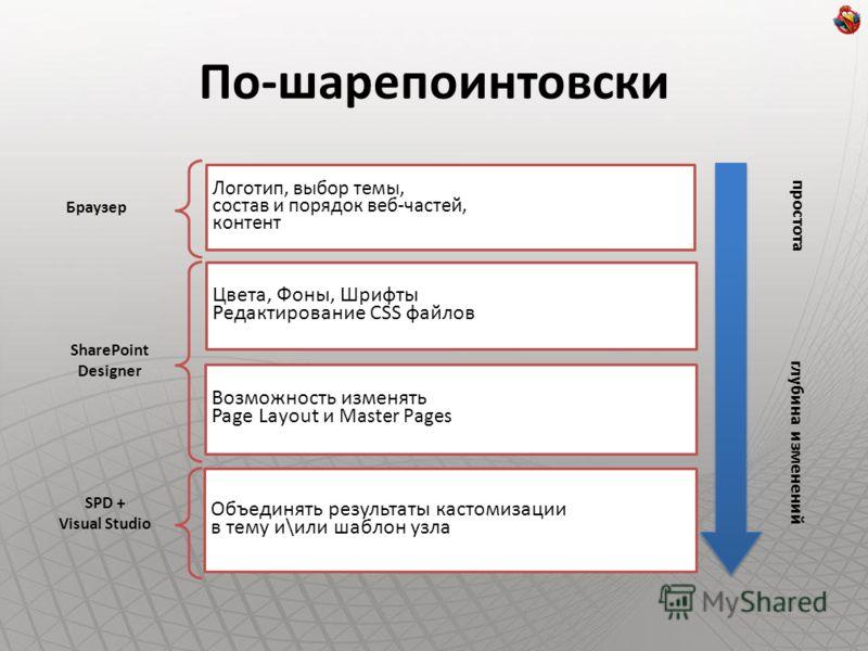Логотип, выбор темы, состав и порядок веб-частей, контент Цвета, Фоны, Шрифты Редактирование CSS файлов Возможность изменять Page Layout и Master Pages Объединять результаты кастомизации в тему и\или шаблон узла простота Браузер SharePoint Designer S
